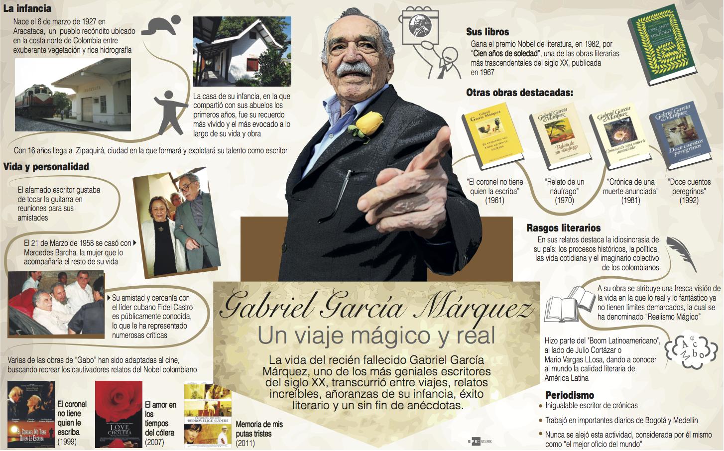 Cesar Vallejo infografia